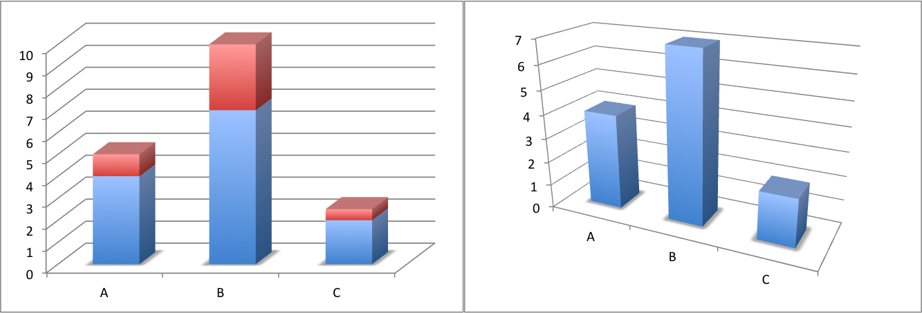 Examples of 3D Bar Charts made with Excel